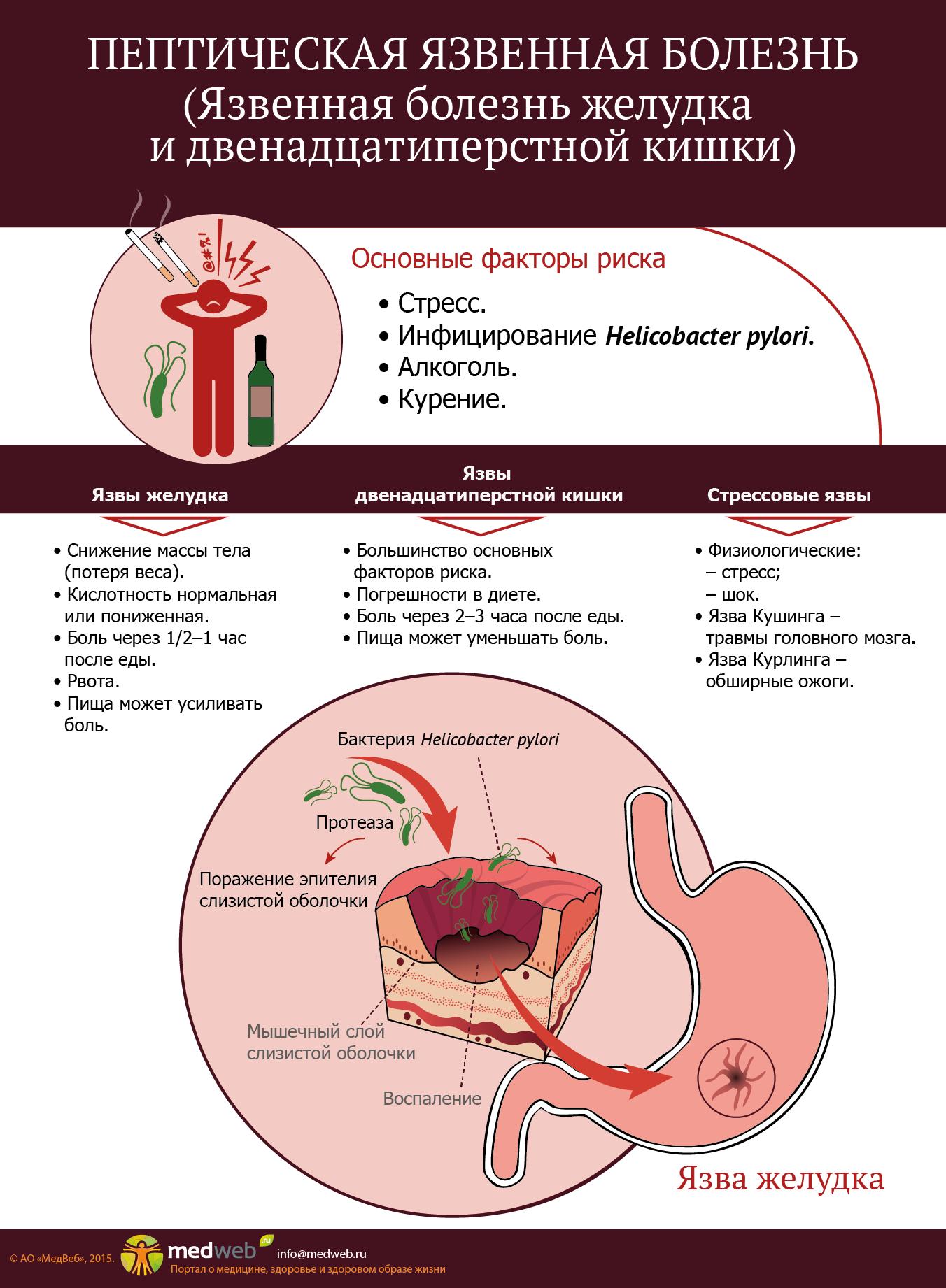 что такое язвенная болезнь желудка