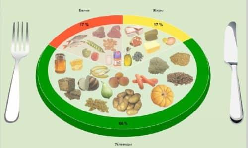 Профилактика заболеваний поджелудочной железы включает разработку полноценного и сбалансированного меню