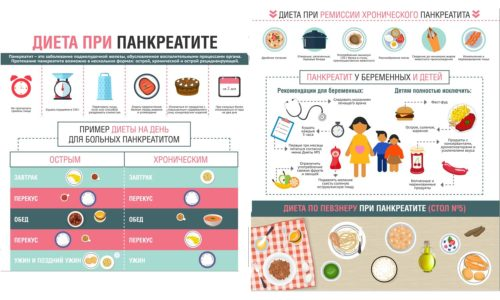 В стадии обострения болезни лечебная диета исключает сладкие и жирные продукты на 3-4 недели
