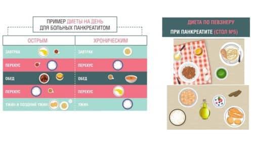 Возвращение к естественному питанию требует употребления разрешенных продуктов маленькими порциями. Есть рекомендуется часто (до 8 раз в день)