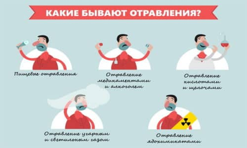 Отравление - опасный синдром, при котором нарушены режимы работы разных органов, при этом источником отравления может быть не только яд