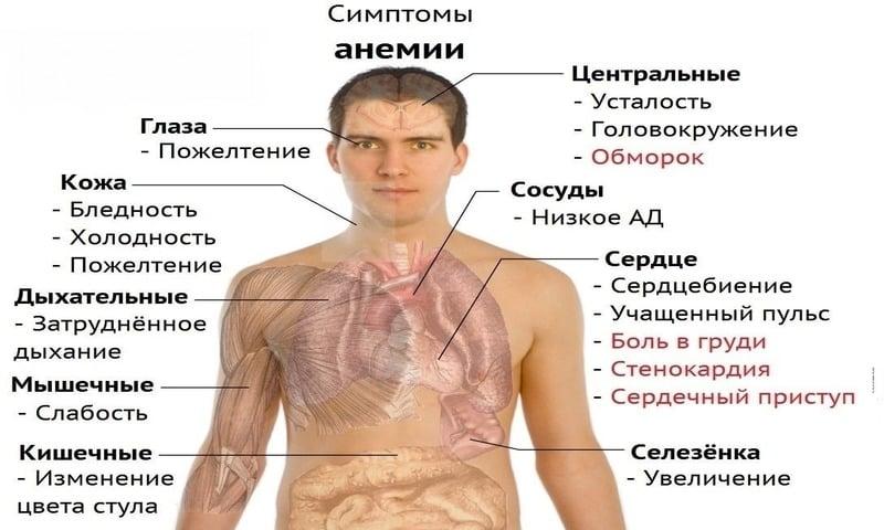 Препарат принимают при анемии