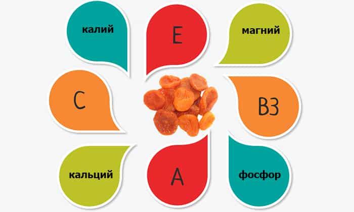 В сладком сухофрукте содержится железо, предотвращающее часто сопровождающую воспаление поджелудочной железы анемию, в состав входят кальций, калий, магний и фосфор