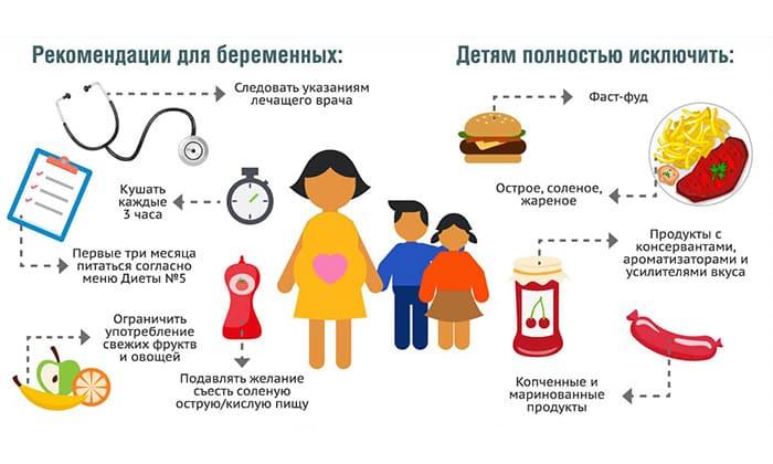 Лечение у ребенка заключается в приеме препаратов ферментной группы, а также в правильном питании. Необходимо минимизировать сладости, жирные и жареные блюда