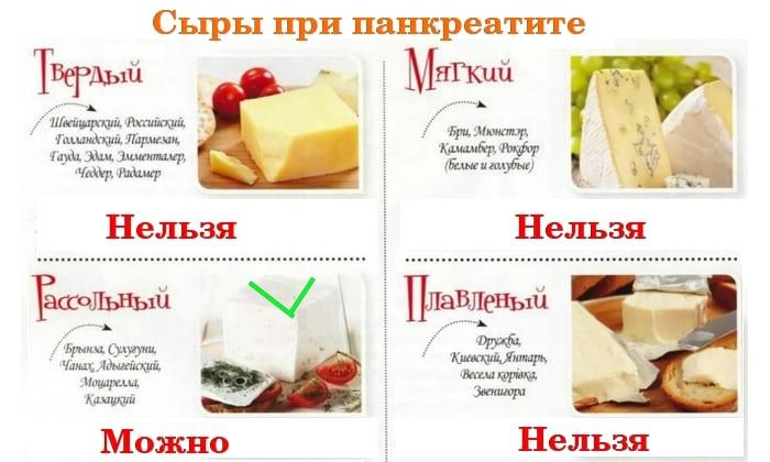 На стадии выздоровления разрешено употреблять сыр, начиная с незначительной порции мягких по консистенции и нежирных сортов, постепенно переходя к более плотным продуктам
