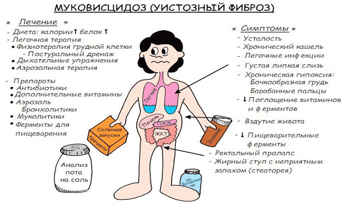 В рамках лечения фармакологическое средство применяют при муковисцидозе