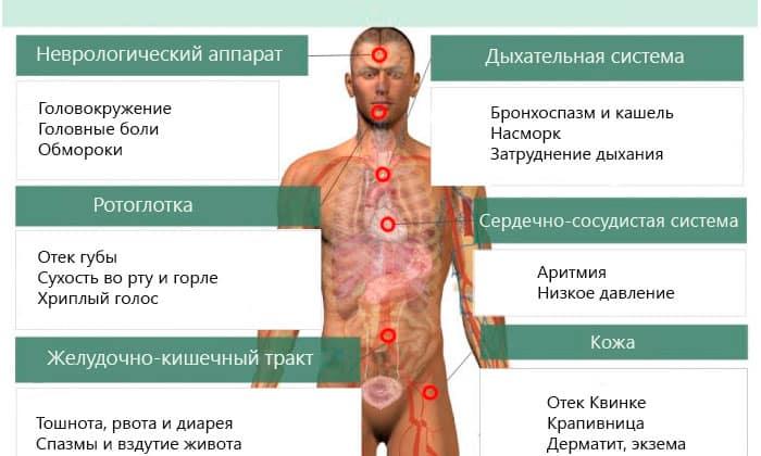 Не стоит применять Анальгин (или использовать только с дополнительными мерами предосторожности, под наблюдением врачей), если у вас аллергия на Анальгин или другие подобные препараты