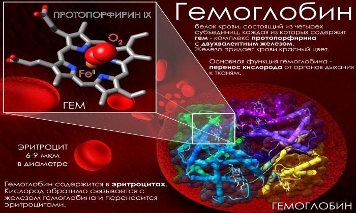 Препарат может вызывать побочное явление как снижение уровня железа в крови