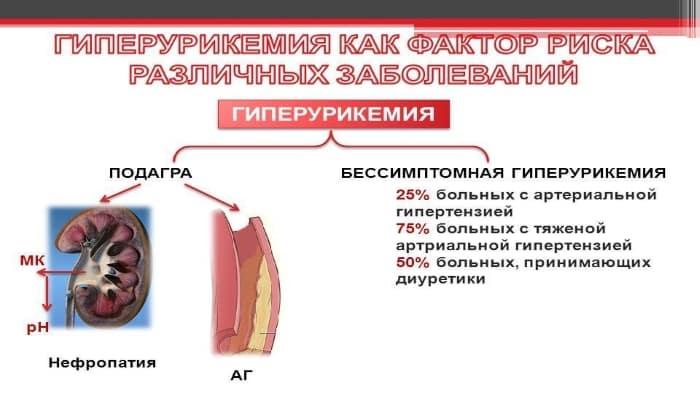 При длительном приеме препарата возможно появления побочного действия как гиперурикемия