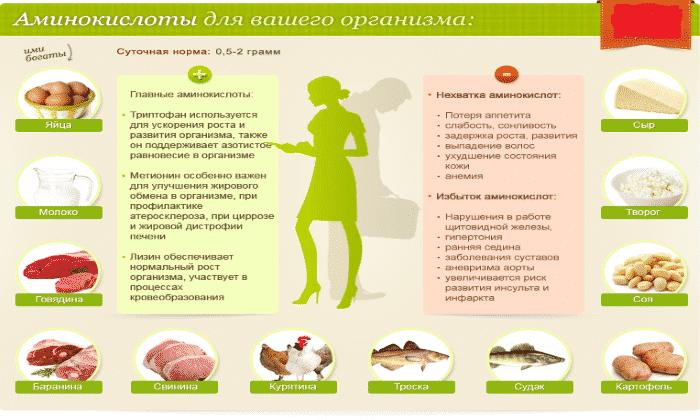 Средство назначают людям с недостатком аминокислот в организме